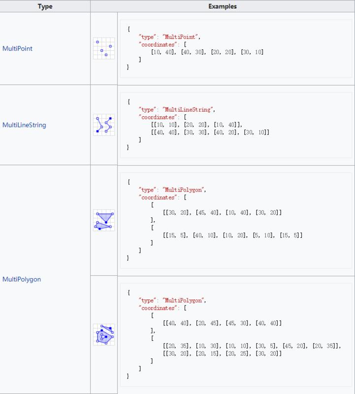 Multipart geometries