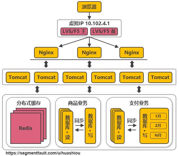第七次演进:使用LVS或F5来使多个Nginx负载均衡