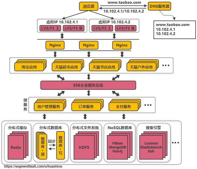 第十二次演进:引入企业服务总线ESB屏蔽服务接口的访问差异