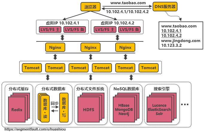 第九次演进:引入NoSQL数据库和搜索引擎等技术