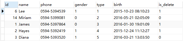 The results of group by in mysql5.7 and group by in mysql5.5 are different.