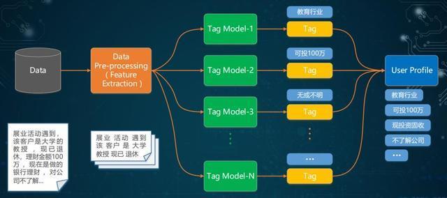 敏捷AI|NLP技术在宜信业务中的实践「构建用户画像篇」