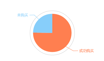 Echarts Chart How does the pie chart of inside display data by default