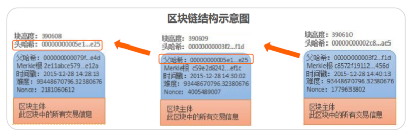 Yixin | Supply Chain Finance+Block Chain Double Chain Combination