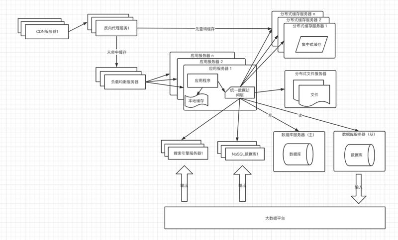 搜索引擎和NoSQL
