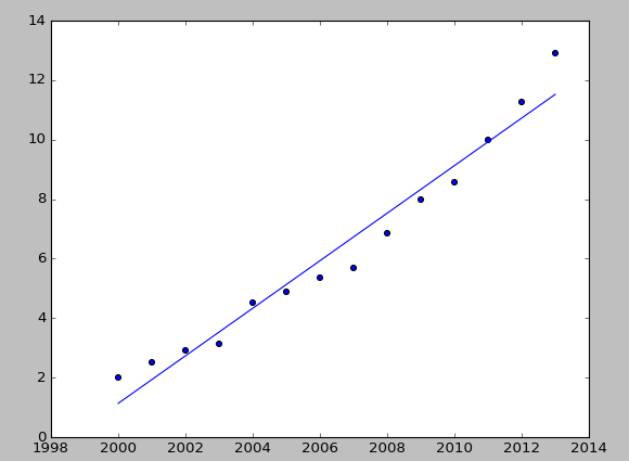 Python realizes linear regression and uses gradient descent method. The result is a horizontal straight line. What's wrong?