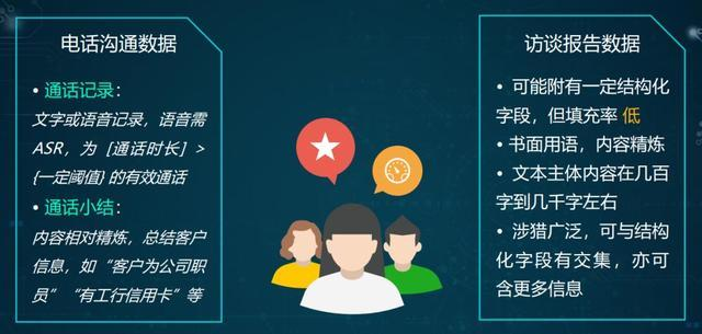 "The Practice of Agile AI | NLP Technology in Yixin Business ""Building User Portraits"""