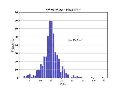 5种方法教你用Python玩转histogram直方图