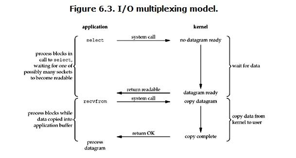 Linux IO模式及 select、poll、epoll详解