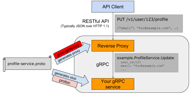 Grpc+Grpc Gateway Practice I Introduction and Environmental Installation