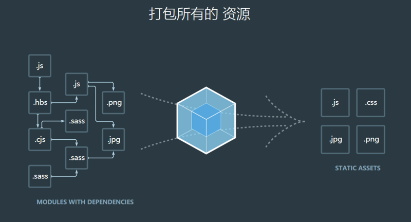 End of webpack4: Join Tencent IM Configuration Strategy to Achieve Extreme Optimization of Front-end Engineering Environment