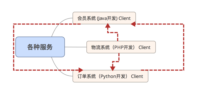 How PHP Programmers Simply Develop Service Governance Architecture (3)