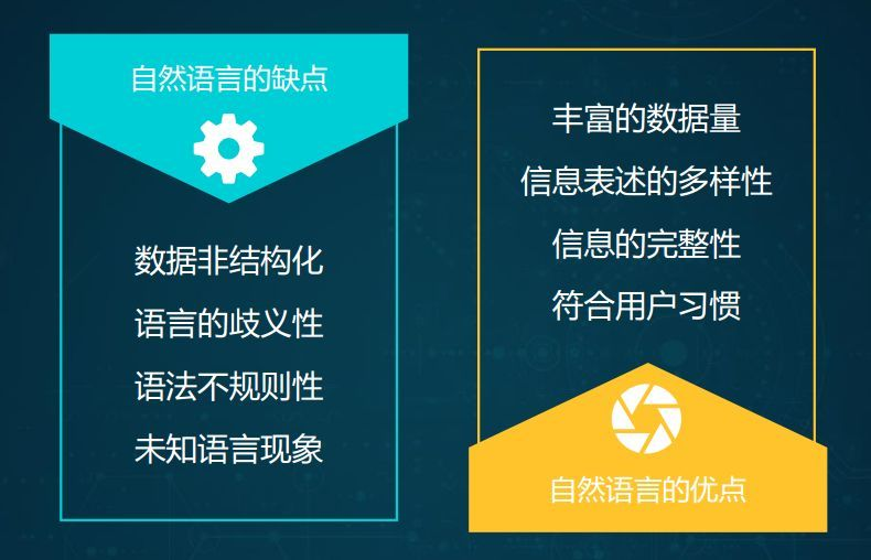 The Practice of Agile AI | NLP Technology in Yixin Business [Background]
