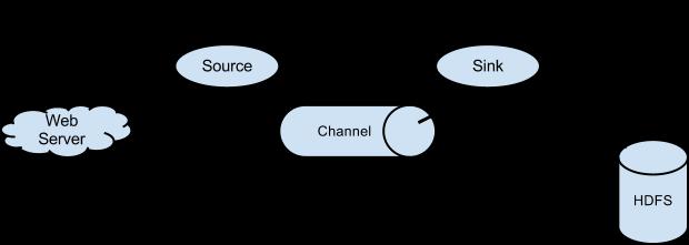 数据流模型