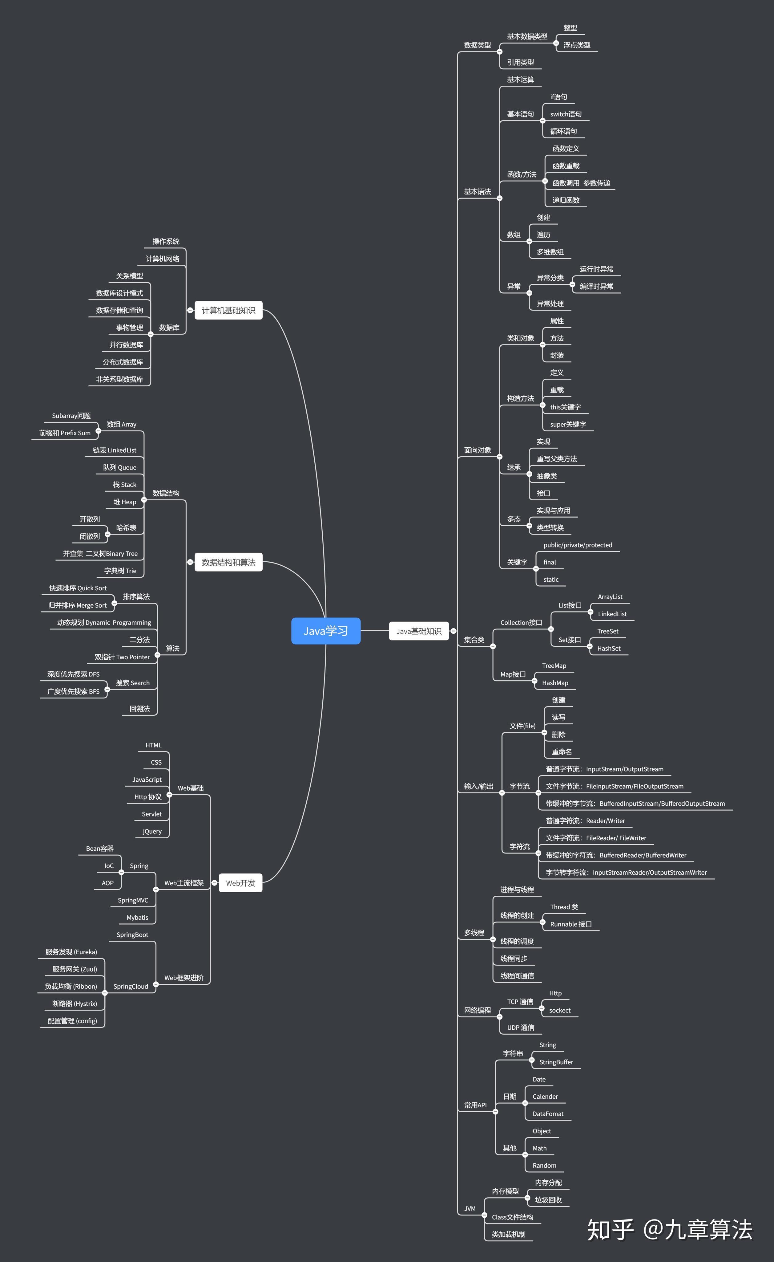 Java学习路线图