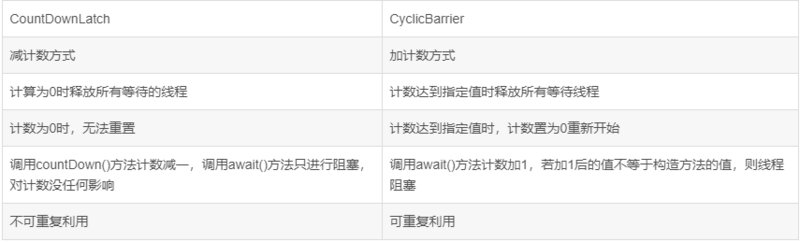 CyclicBarrier和CountDownLatch的区别