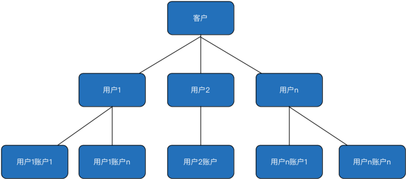 Analysis of Yixin Payment and Settlement Account System