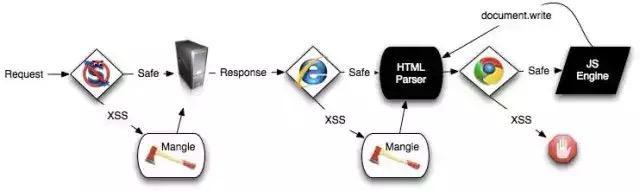 Xss vulnerability issue