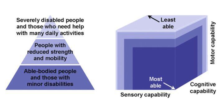 越往金字塔顶端,用户的能力缺失程度越严重