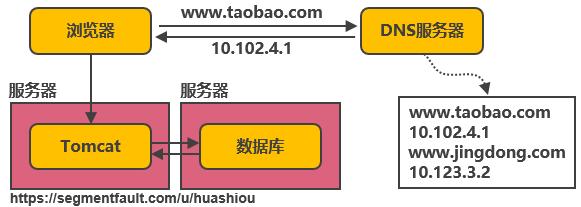 第一次演进:Tomcat与数据库分开部署
