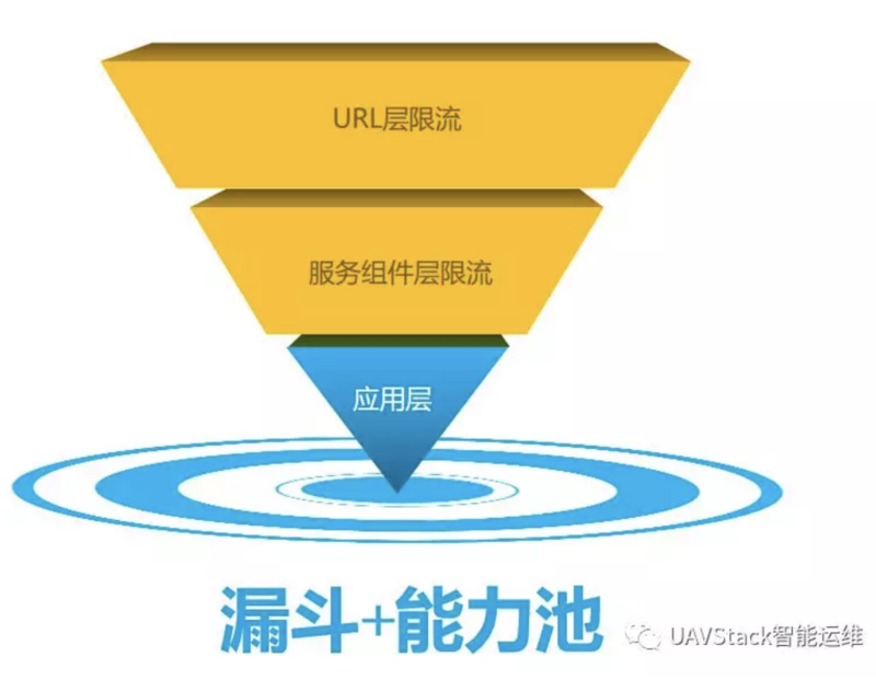 Yixin Open Source | (New in Function) Flow Control of UAVStack Service Governance