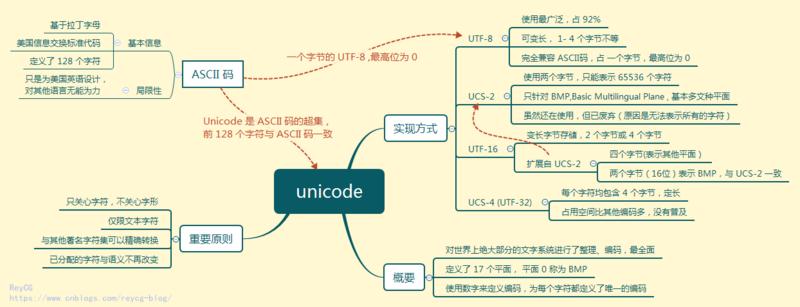 Unicode 思维导图