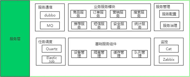 【从零开始学架构】学习笔记(一)