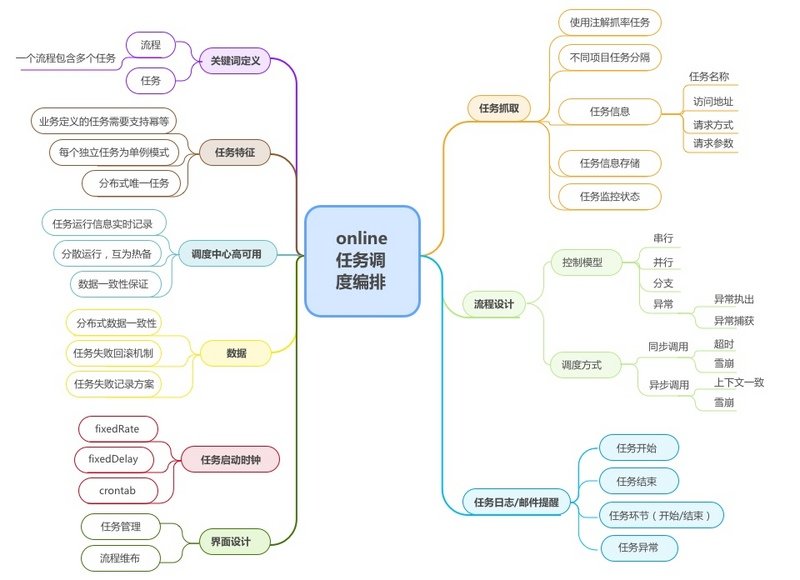 sia-task-设计图