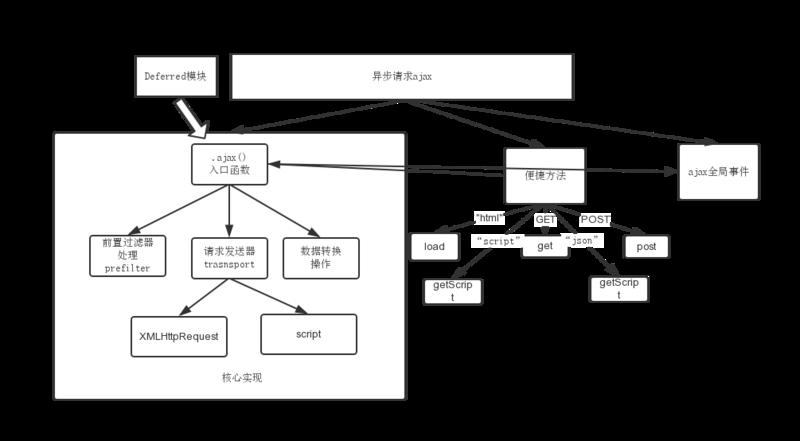 jquery框架的总体原理_框架