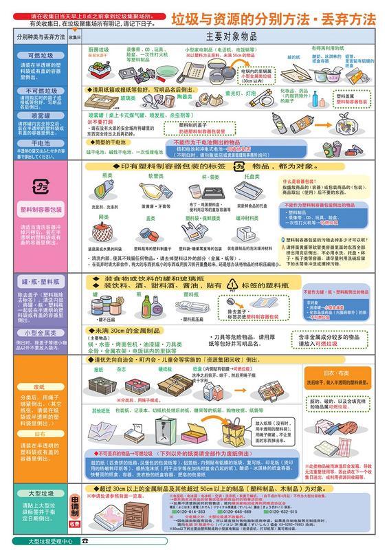 日本横滨市垃圾分类手册中的一页