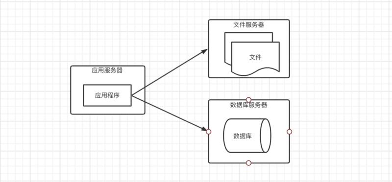 应用与数据访问服务分隔