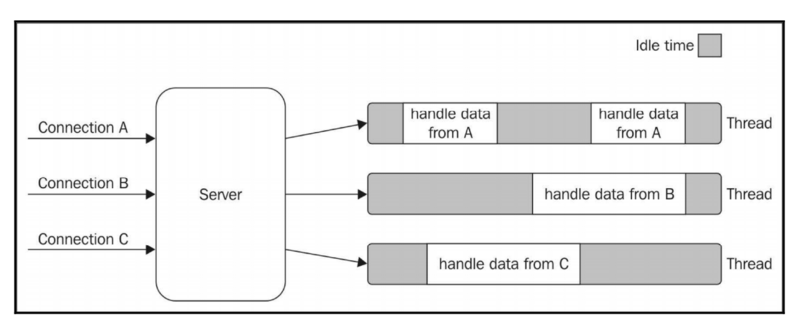 """""""Node.js Design Pattern"""" Welcome to Node.js Platform"""
