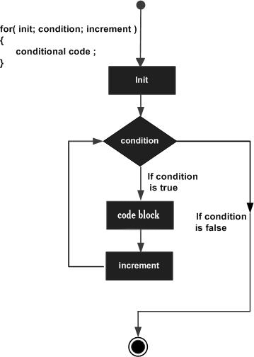 C language for loop test condition is true, but does not execute statement statement statement?