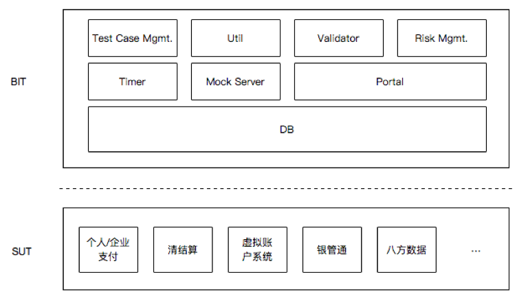 Practice of API Automation Test for Yixin Payment and Settlement System