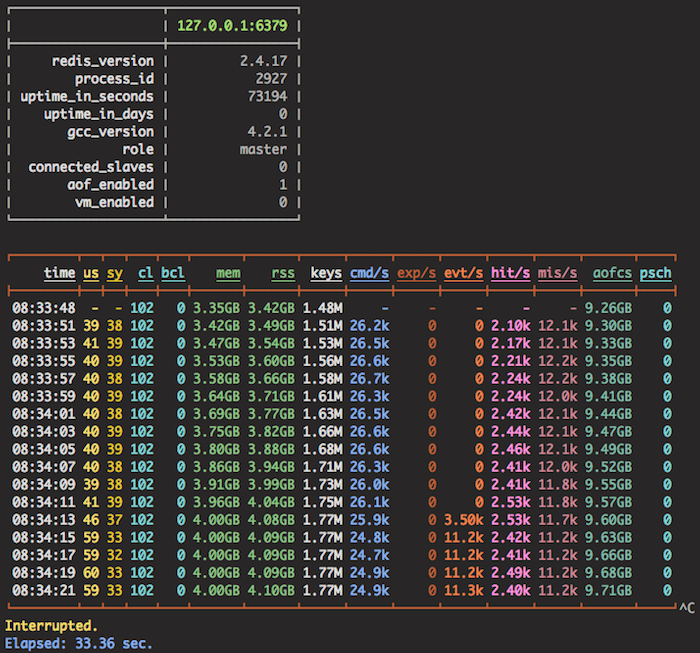 Redis monitoring tool, do you have any recommendations?