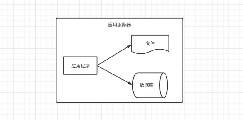 最简单的架构
