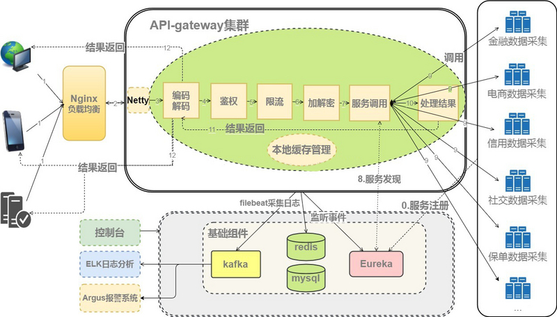 Netty's Practice in Decryption of Honeycomb API Gateway Technology