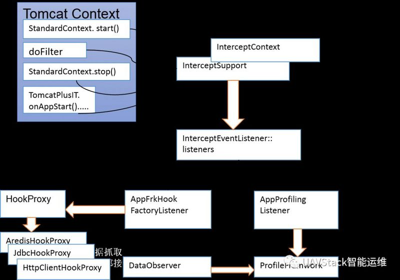 InterceptFramework of middleware enhancement framework