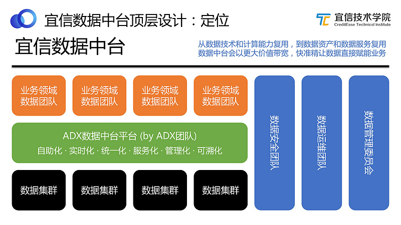 Data in Taiwan: Construction Practice of Yixin Agile Data in Taiwan | Record of Sharing