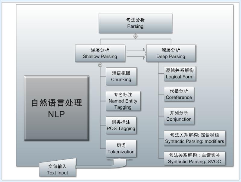 NLP系统的体系结构的框架图