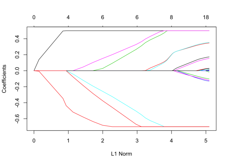 r语言中对LASSO,Ridge和ElasticNet模型实现