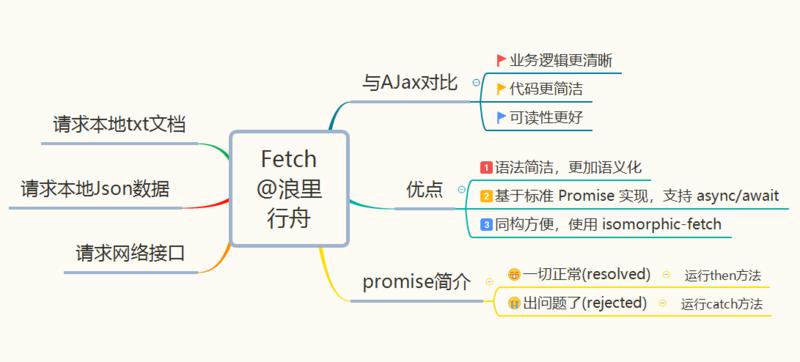 本文框架图