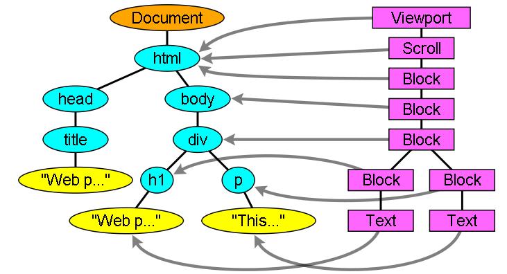 dom-tree