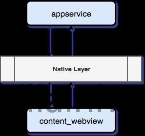 JSCore_content_webview