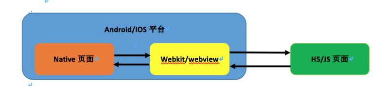Yixin Toumi RA   Android Cross-platform Development Practice