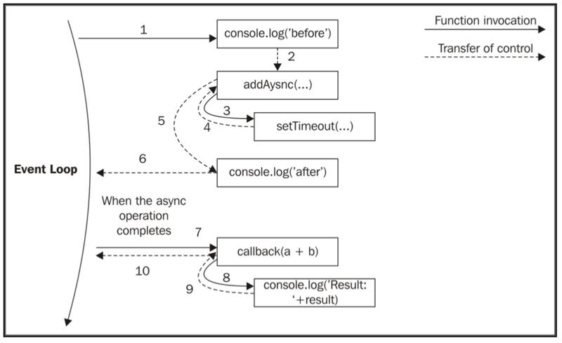 """""""Node.js design pattern"""" Node.js basic pattern"""