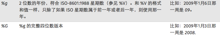 """When running strftime today (""""percentage G- percentage m- percentage d"""", time ()), you will get Why is this? from December 31, 2015"""