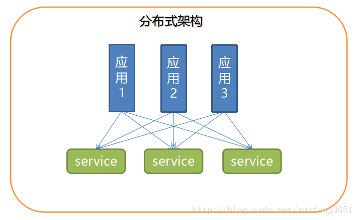 How PHP Programmers Simply Develop Service Governance Architecture (1)