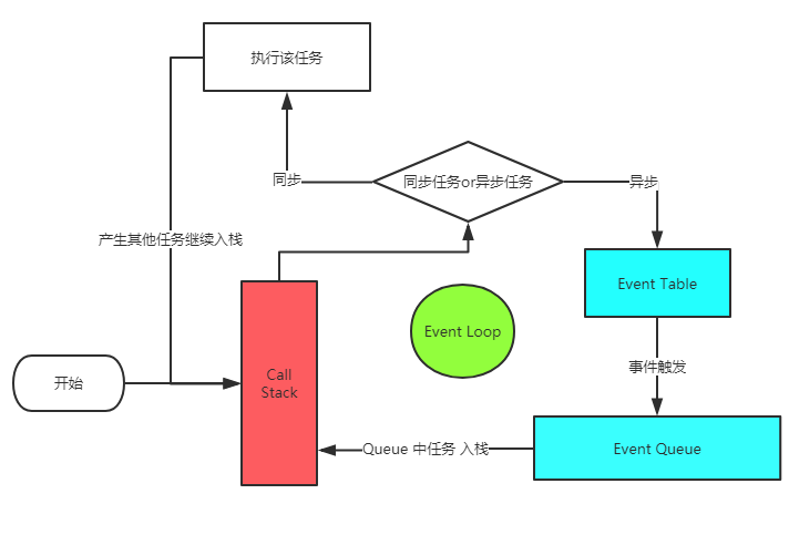 event-loop-process.png