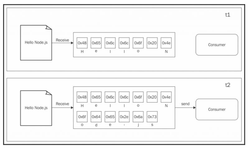 Node.js Design Pattern uses streams for encoding
